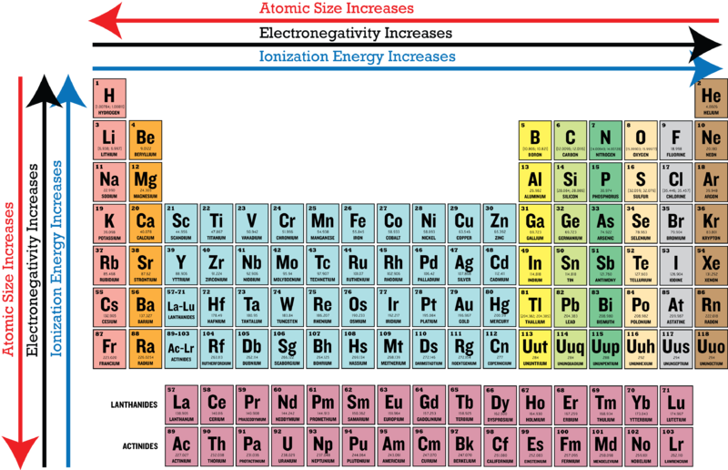 Periodic Table Trends Printable Editable Blank Calendar 2017 – Trends in the Periodic Table Worksheet