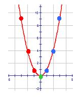 Graphs of Basic Quadratic Functions