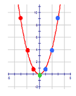 Graphs of Basic Quadratic Functions