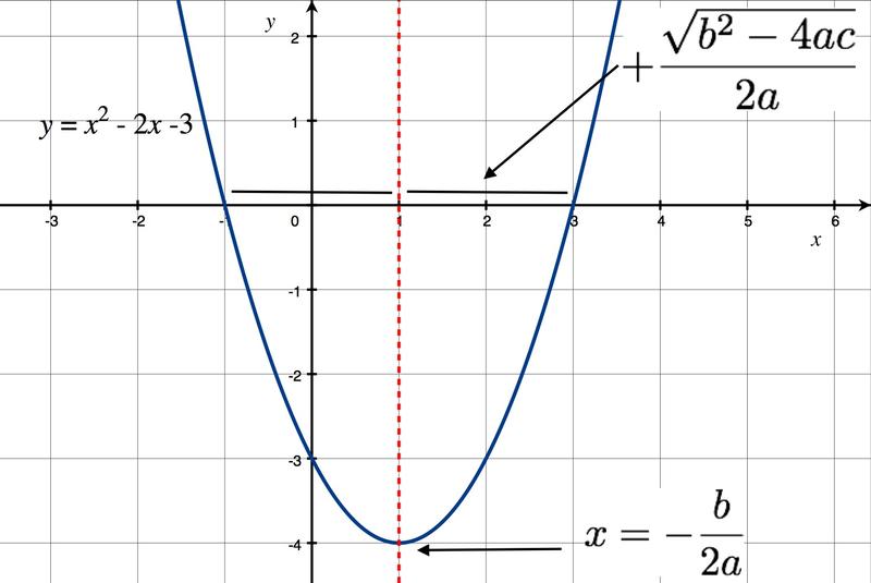 Solving Quadratic Equations by the Quadratic Formula
