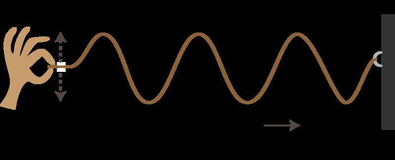 Characteristics of Waves   CK-12 Foundation