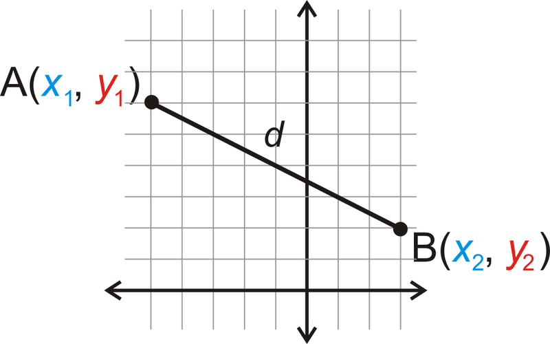 Lengths and the Generalized Pythagorean Theorem
