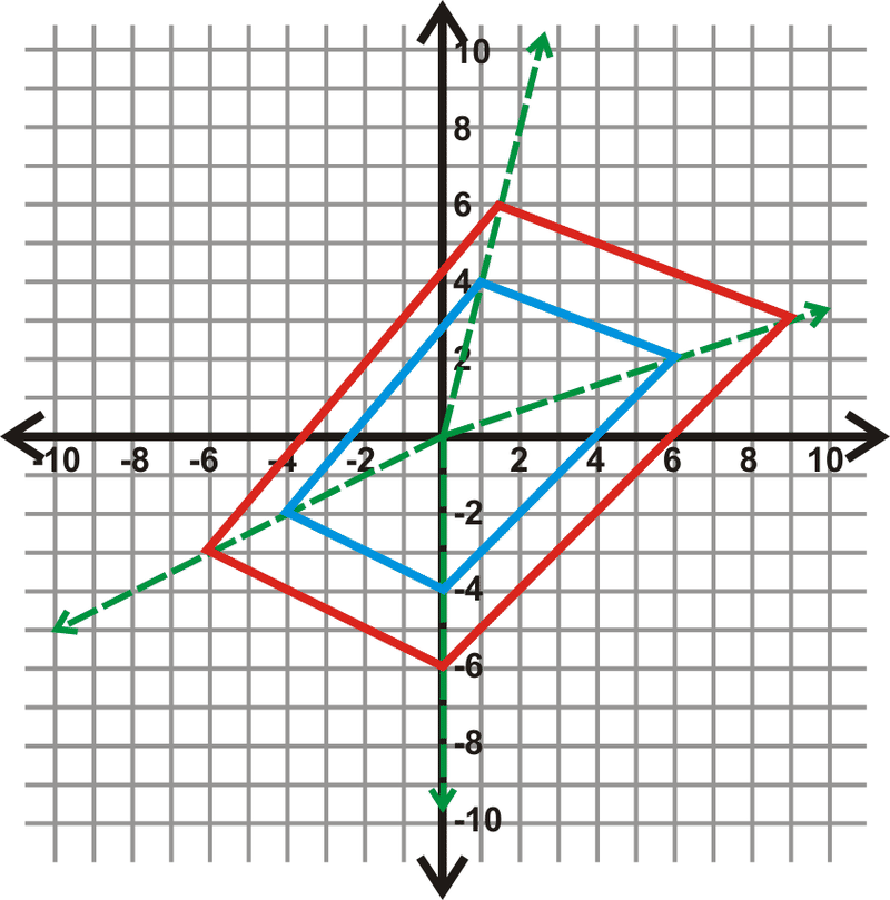 Dilation in the Coordinate Plane Read Geometry – Dilation Worksheet