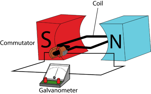 Diagram of an electrical generator