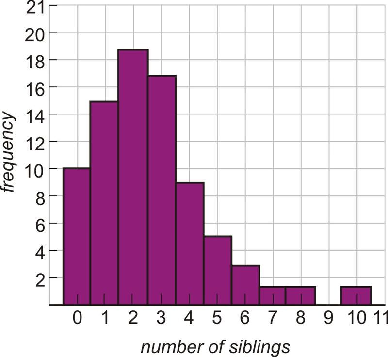Stem and leaf plots and histograms ck 12 foundation the following histogram displays the results of a larger scale survey of the number of siblings use it to find ccuart Gallery