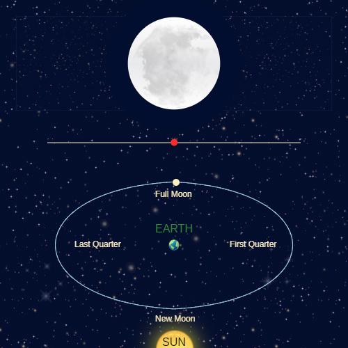 Lunar Phases | CK-12 Foundation