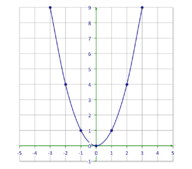 Understanding the Equations of Parabolas