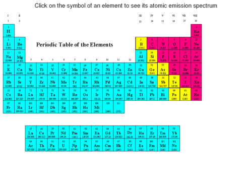 Periodic Table of Emission Spectra