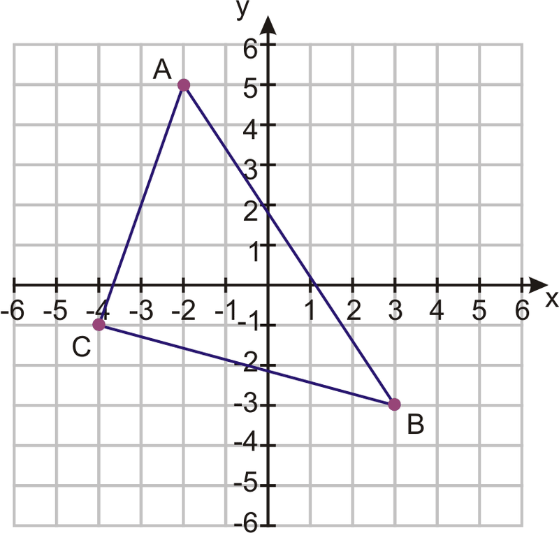 Points in the Coordinate Plane – Coordinate Plane Worksheet