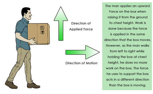 Work is not done when a force is applied in a different direction than the direction of movement