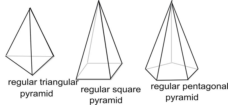 Base, Lateral and Surface Areas of Pyramids