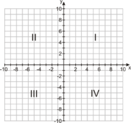 Graphs in the Coordinate Plane