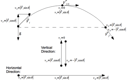 Projectile Motion Problem Solving
