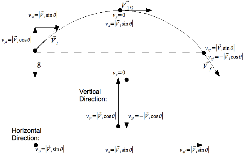 Projectile Motion Problem Solving | CK-12 Foundation