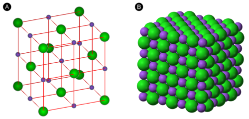 The ionic lattice of sodium chloride