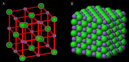 The ionic lattice of sodium chloride