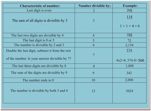 how to find the number divisible by