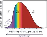 How Light Interacts with Matter