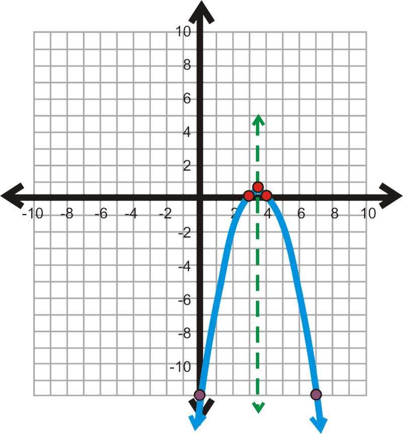how to find the range of a parabola