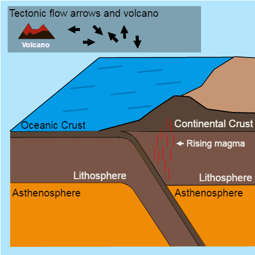 OceanContinent Convergent Plate Boundaries CK Foundation - Continental oceanic