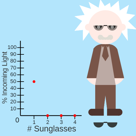 Exponential Decay: Cool Sunglasses