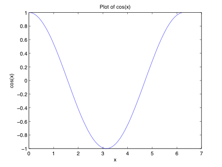 Graph of one period of the cosine function.