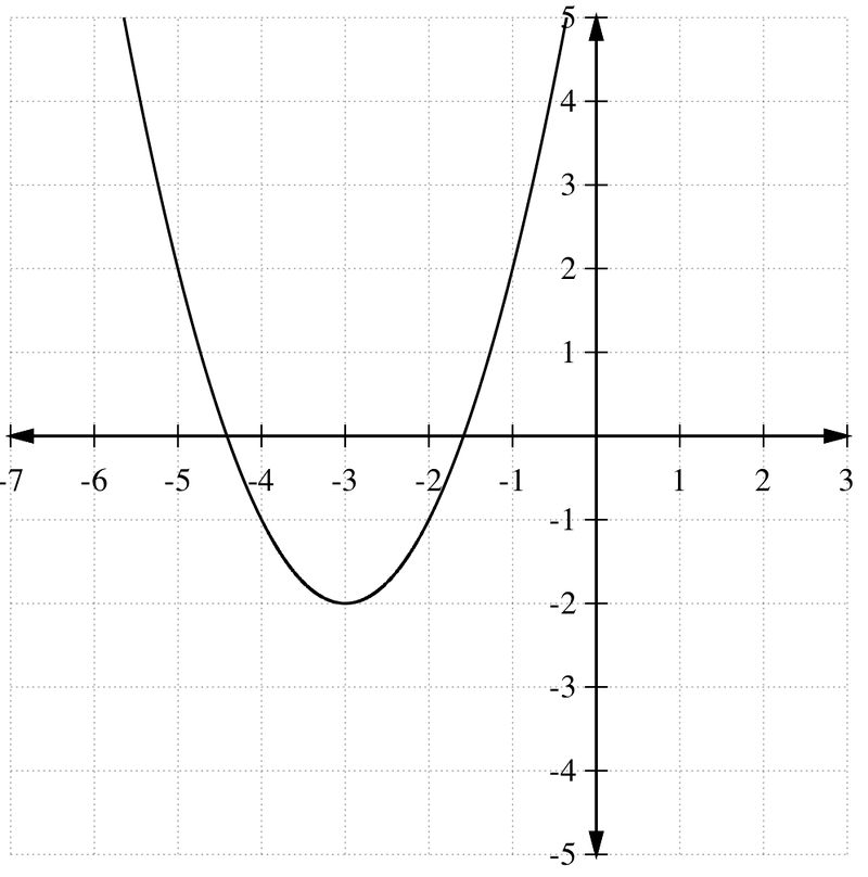 Quadratic Functions Ck 12 Foundation