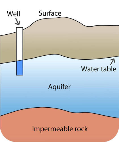 Diagram of the next well