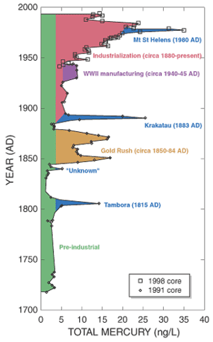 Historic increases of mercury in the atmosphere