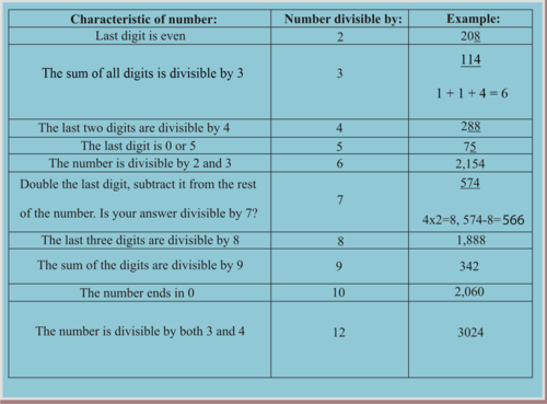 Divisibility Rules to Find Factors