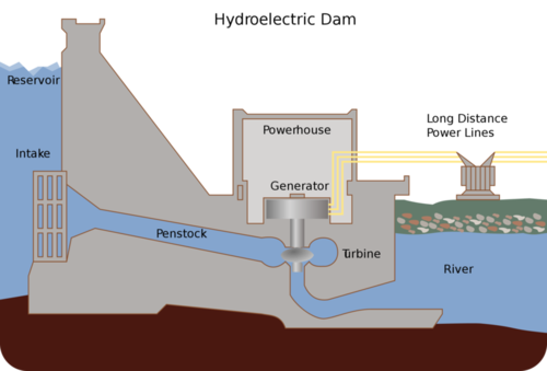 Schematic of a dam providing hydroelectric power
