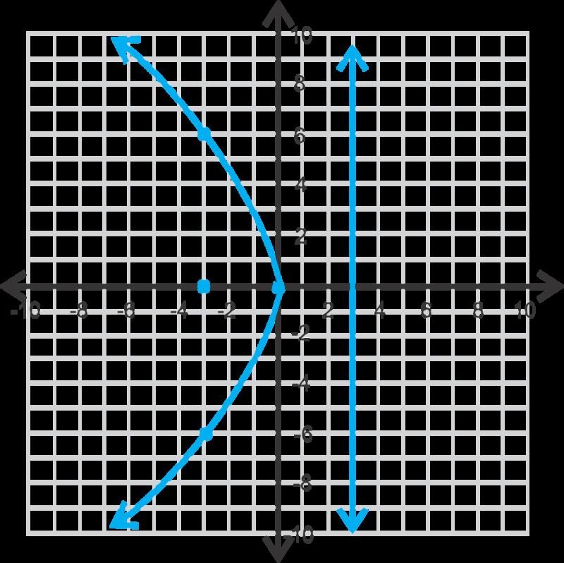 Parabolas With Vertex At The Origin Ck 12 Foundation