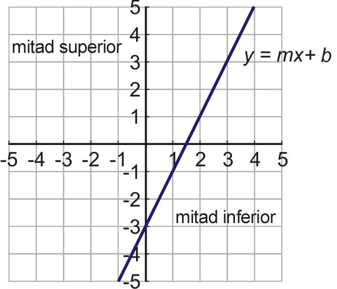 Desigualdades Lineales de Dos Variables