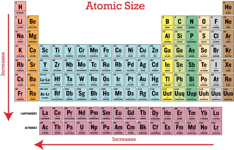 Periodic trends in atomic size ck 12 foundation considering these two trends you will recognize that the largest atom francium atomic number 87 is at the bottom left hand corner of the periodic table urtaz Images