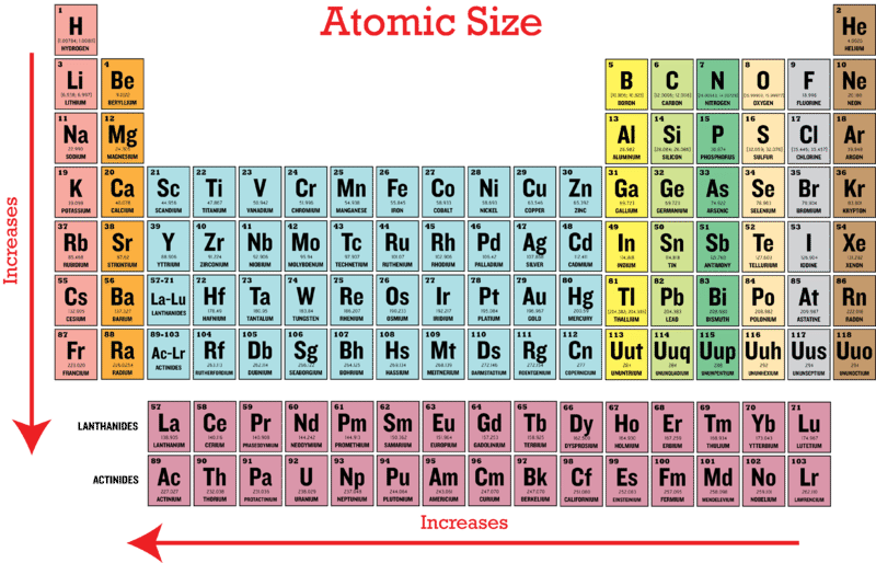 Periodic Trends in Atomic Size   CK-12 Foundation