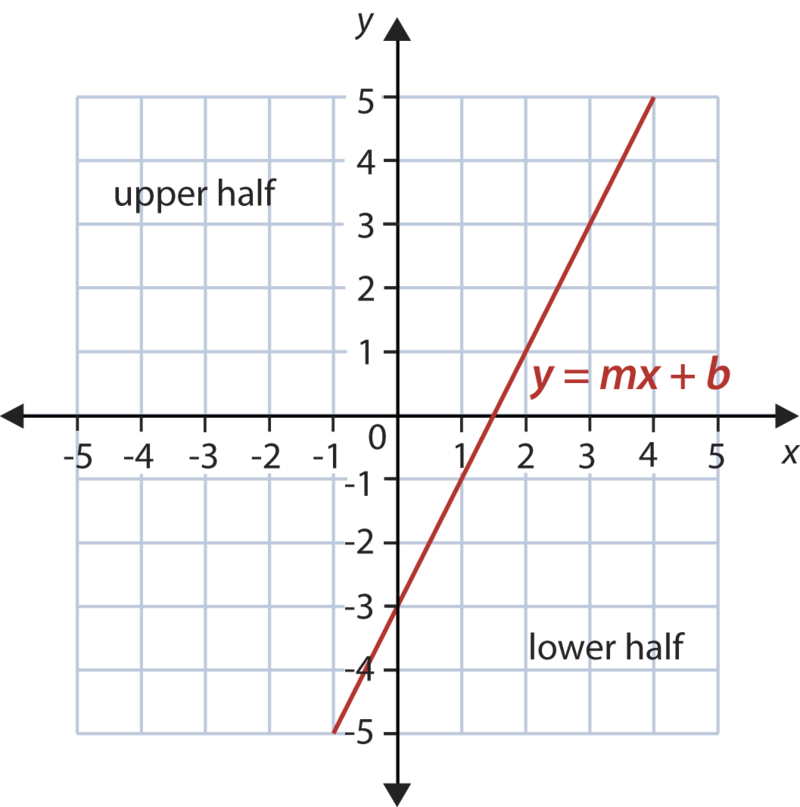 graphs of systems of linear inequalities in two variables ( read Block Diagram Linear Accelerator graphs of systems of linear inequalities in two variables ( read ) algebra ck 12 foundation