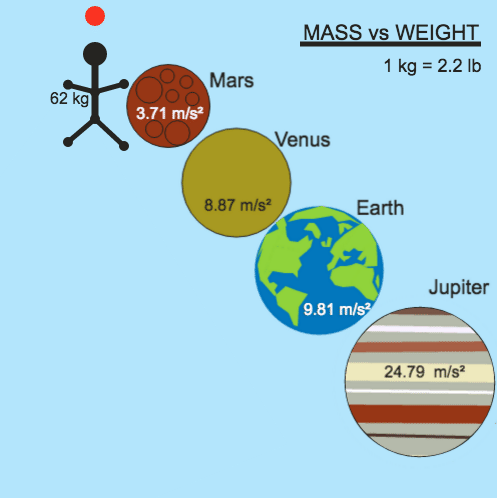 Mass vs Weight: Your Weight on a World