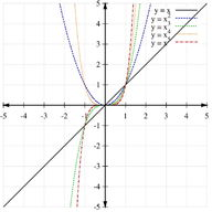 Graphs of Polynomials Using Transformations