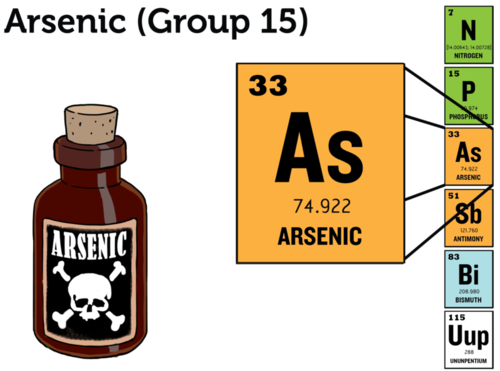 Arsenic is used in rat poison