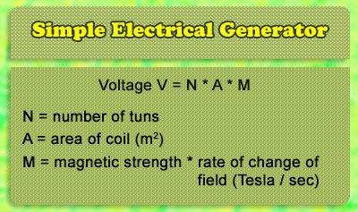 Simple Electricity Generator