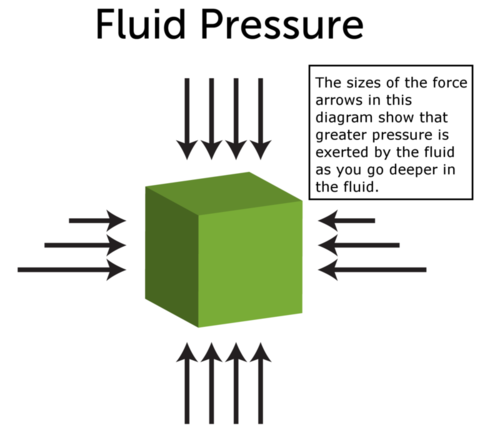 Diagram illustrating fluid pressure