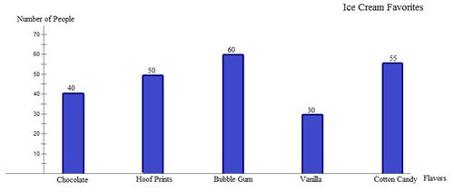 Interpret Given Bar Graphs | CK-12 Foundation