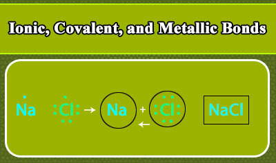 Ionic, Covalent, and Metallic Bonds