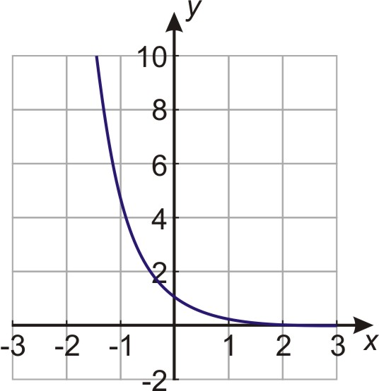 how to find exponential decay from half life