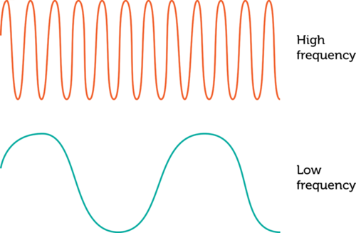 Frequency Diagram Example : Wave frequency read physical science ck foundation