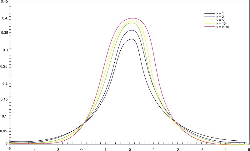 Student's t-Distribution