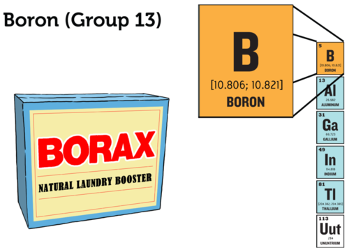 Boron is used in borax and boric acid