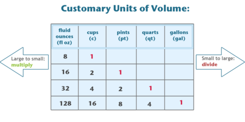 Identification of Equivalent Customary Units of Capacity