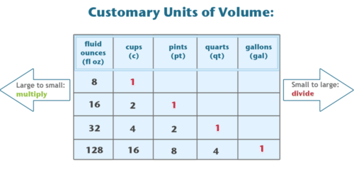 To Convert Different Units Of Capacity You Need Know How Much One Unit Is Equal Another Here A Table That Shows Equivalent Customary
