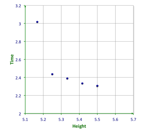 Use a Scatterplot to Interpret Data